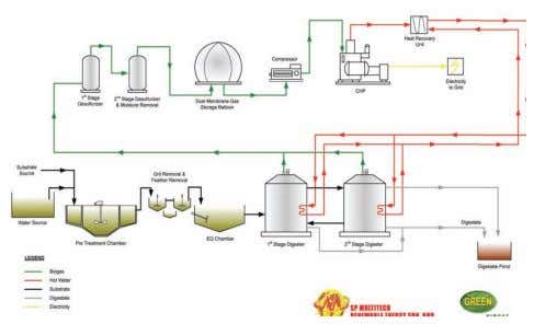 Integrated Renewable Energy Park, Pajam, Negeri Sembilan. Figure 5: Flow diagram of biogas energy generation process