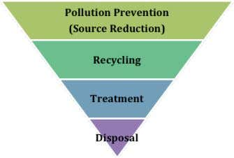 a multidimensional pollution prevention approach (Fig. 1). Fig. 1 Environmental Management Hierarchy The highest