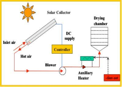 lamps and heating coils (Fig. 7) Fig 7: Current Practice Fig 8: Proposed new drying system