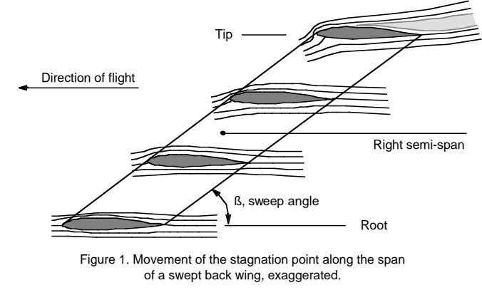 Tip Direction of flight Direction of flight Right semi-span ß, sweep angle Root Figure 1.
