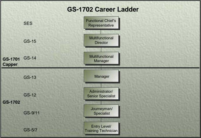 GS-1702 Career Ladder Functional Chief's SES Representative Multifunctional GS-15 Director Multifunctional GS-14 GS-1701 Manager Capper GS-13