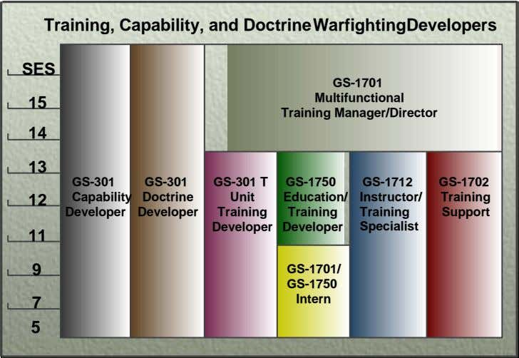 Training, Capability, and Doctrin e Warfighting Developers SES 15 GS - 1701 Multifunctional Training Manager/Director 14