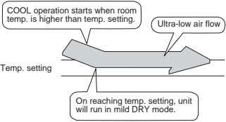 COOL operation starts when room temp. is higher than temp. setting. Ultra-low air flow Temp.