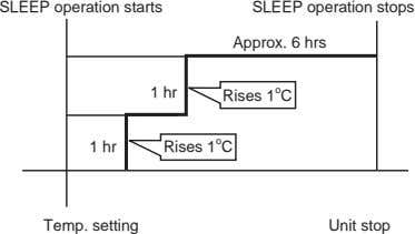 SLEEP operation starts SLEEP operation stops Approx. 6 hrs 1 hr Rises 1 o C