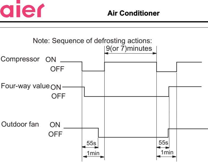 Air Conditioner Note: Sequence of defrosting actions: 9(or 7)minutes Compressor ON OFF Four-way value ON
