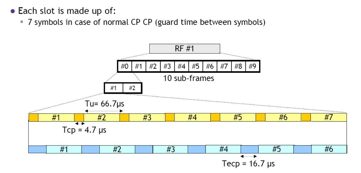 • Tu = Useful Symbol Duration • Tcp = Cyclic Prefix duration • Tecp =