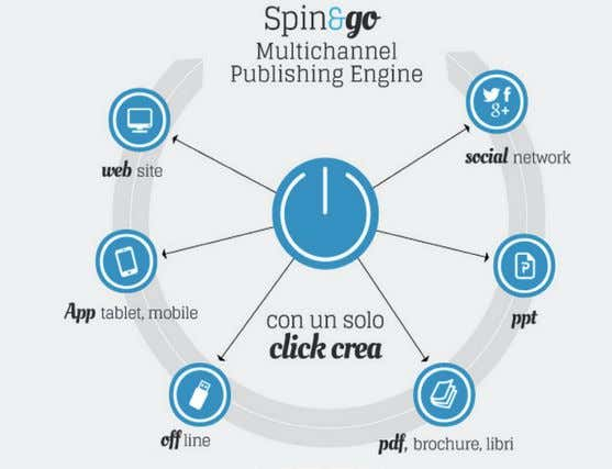 Il CMS: I vaNTaggI DI uN MulTI CHaNNEl PuBlISHINg ENgINE Spin&Go è una piattaforma di CMS