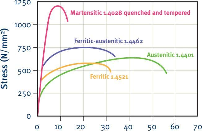 1250 Martensitic 1.4028 quenched and tempered 1000 Ferritic-austenitic 1.4462 750 Austenitic 1.4401 500 Ferritic