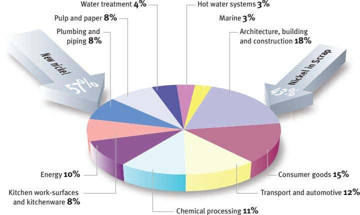 NNeewwnnii cckkeell Water treatment 4% Hot water systems 3% Pulp and paper 8% Marine 3%