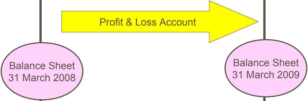 Profit & Loss Account Balance Sheet 31 March 2008 Balance Sheet 31 March 2009