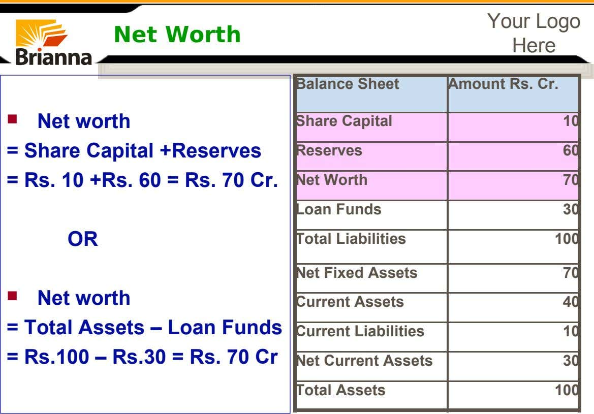Net Worth Your Logo Here Balance Sheet Amount Rs. Cr. Net worth = Share Capital +Reserves