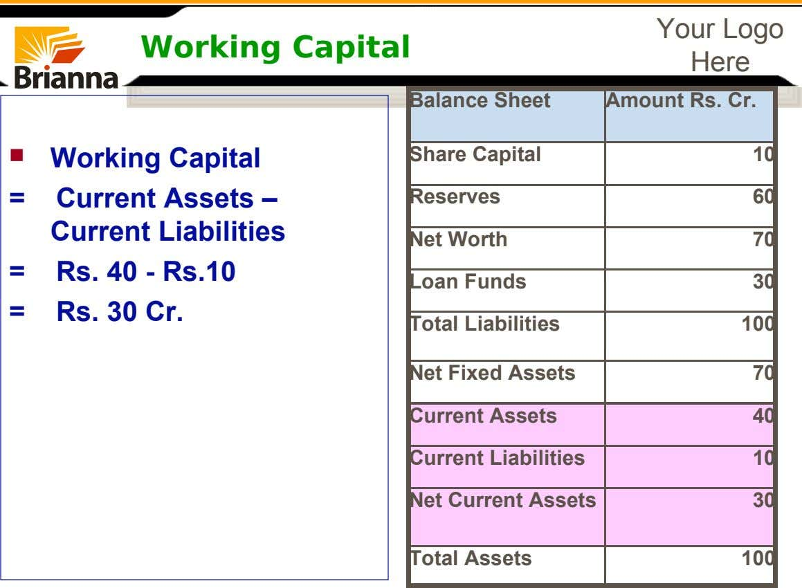 Working Capital Your Logo Here Balance Sheet Amount Rs. Cr.  10 = 60 70 =