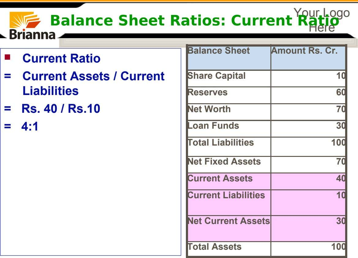 Your Logo Balance Sheet Ratios: Current Ratio Here Balance Sheet Share Capital Reserves Net Worth Loan