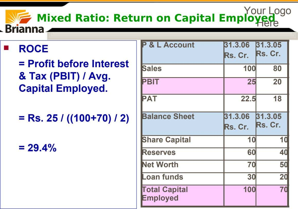 Your Logo Mixed Ratio: Return on Capital Employed Here P & L Account 31.3.06 31.3.05 