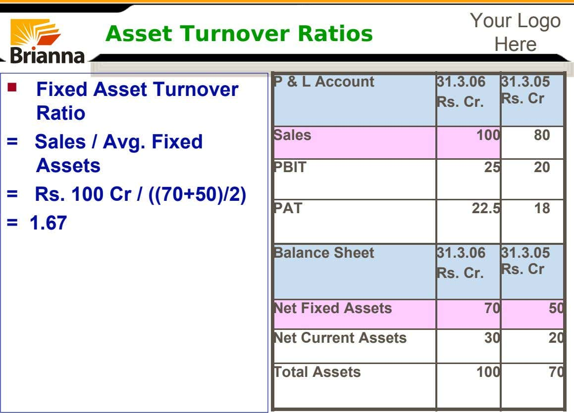 Your Logo Asset Turnover Ratios Here P & L Account 31.3.06 31.3.05  Fixed Asset Turnover