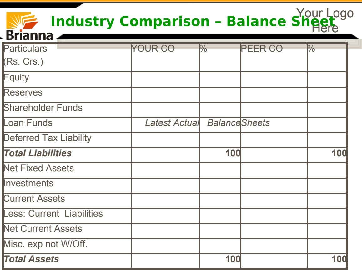Your Logo Industry Comparison – Balance Sheet Here Particulars (Rs. Crs.) Equity Reserves Shareholder Funds YOUR