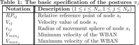 Table 1: The basic specification of the postures π j Notation Description (1 ≤ i ≤