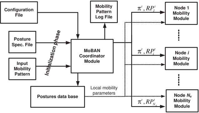 Mobility t t π , RP Node 1 Configuration Pattern 1 Mobility File Log File Module