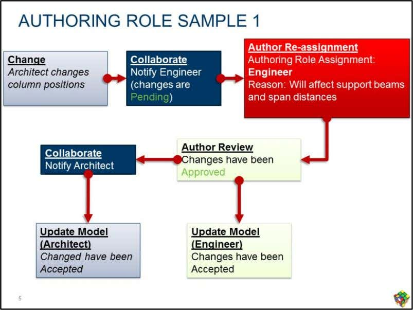 "The role of the "" change author "" is dynamic and will be determined by"