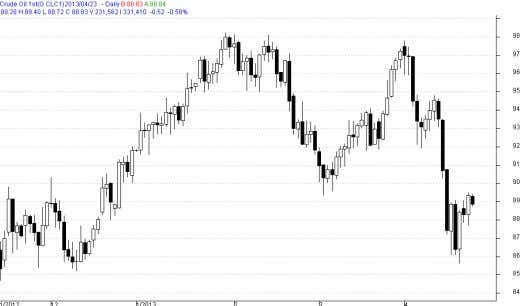 3) Technical Chart – NYMEX Crude Oil Source: Reuters Source: Telequote Technical Chart – NYMEX Natural