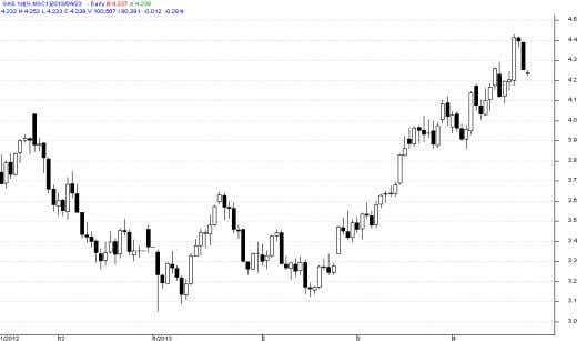 Oil Source: Reuters Source: Telequote Technical Chart – NYMEX Natural Gas Source: Telequote www.angelcommodities.com