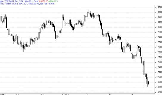 259,850   0 0.0 Technical Chart – LME Copper Source: Reuters Source: Telequote www.angelcommodities.com