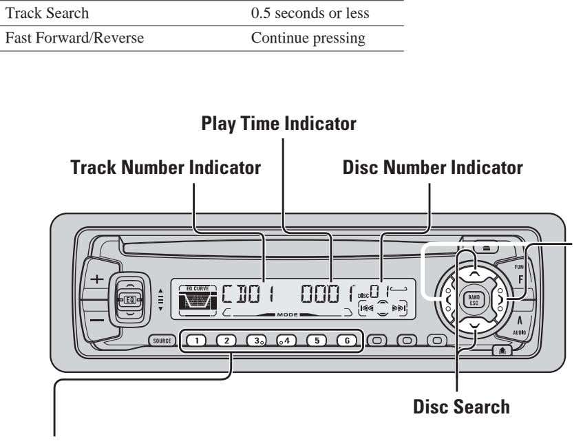 Track Search 0.5 seconds or less Fast Forward/Reverse Continue pressing Play Time Indicator Track Number