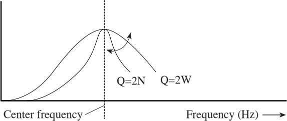 Q=2N Q=2W Center frequency Frequency (Hz)