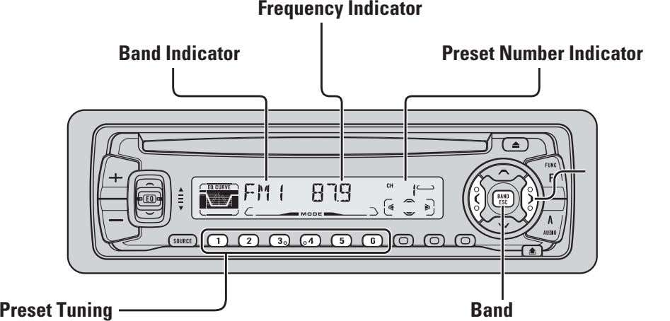 Frequency Indicator Band Indicator Preset Number Indicator Preset Tuning Band