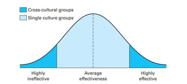 but if they are managed efficiently, they can be the best. Figure 2: Cross-culture vs. single