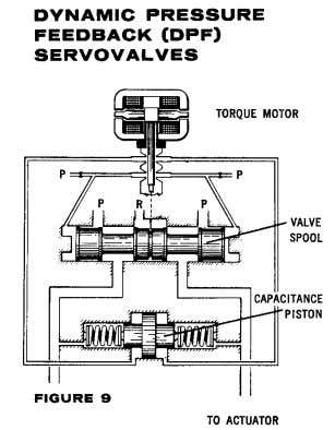These servovalves function as pressureflow control valves under dynamic conditions, but act as pure flow