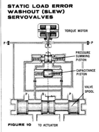 gives good agreement with actual system dynamic response. These servovalves represent a further extension of the