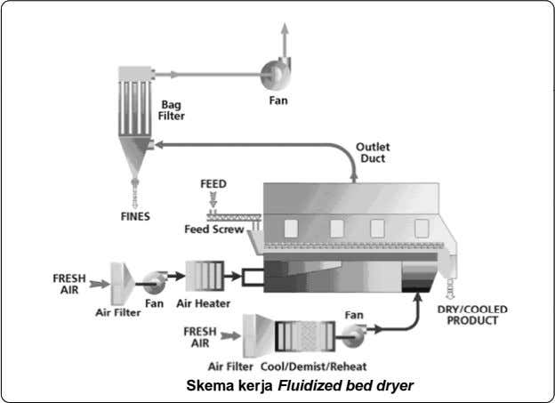 Skema kerja Fluidized bed dryer