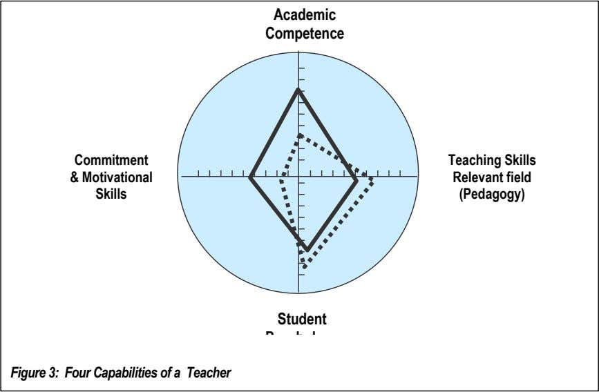 Academic Competence Commitment Teaching Skills & Motivational Relevant field Skills (Pedagogy) Student Figure