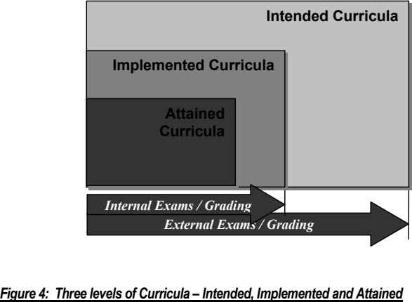 Intended Curricula Implemented Curricula Attained Curricula Internal Exams / Grading External Exams / Grading Figure