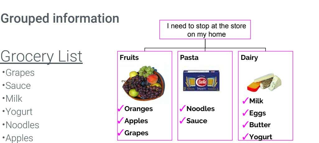 Grouped information I need to stop at the store on my home Grocery List Fruits Pasta