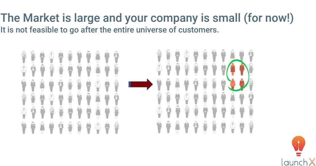 The Market is large and your company is small (for now!) It is not feasible to