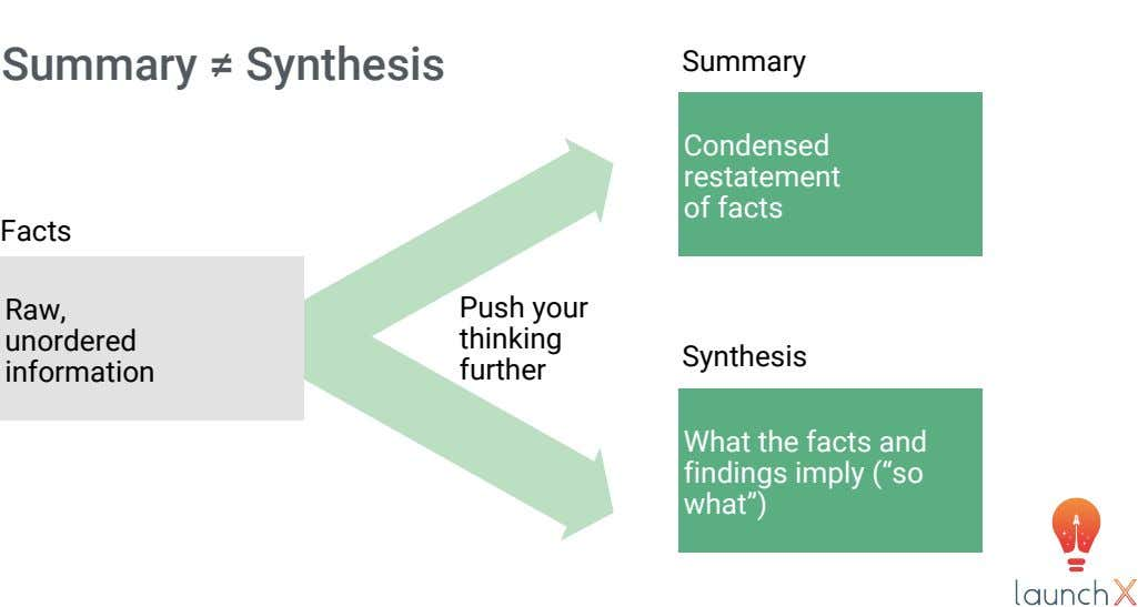 Summary ≠ Synthesis Summary Condensed restatement of facts Facts Raw, unordered information Push your thinking further