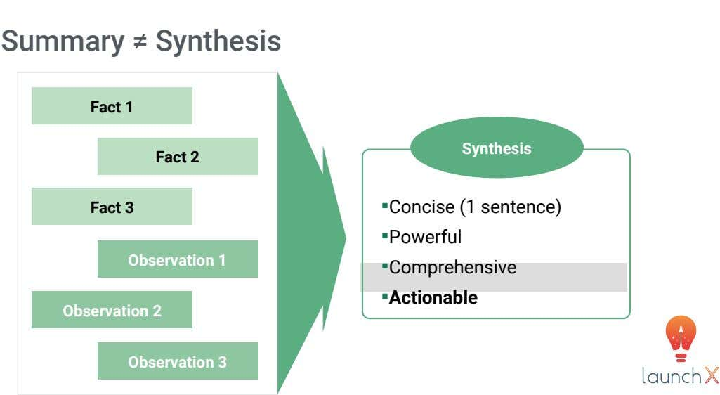 Summary ≠ Synthesis Fact 1 Synthesis Fact 2 Fact 3 Observation 1 Observation 2 Observation 3