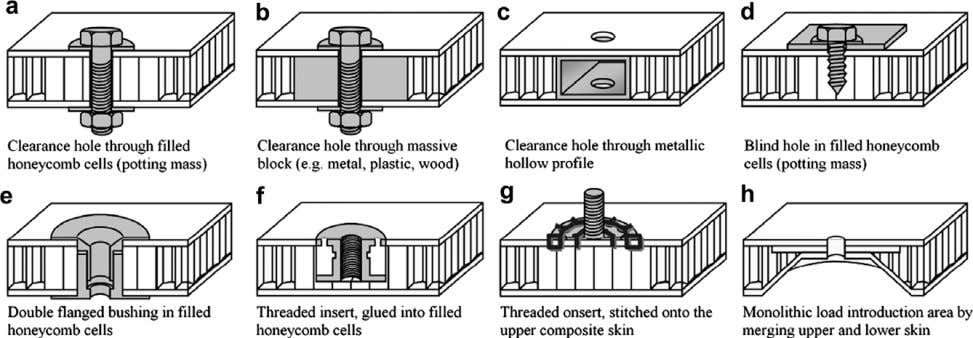 Heimbs, M. Pein / Composite Structures 89 (2009) 575–588 Fig. 1. Overview of different methods for