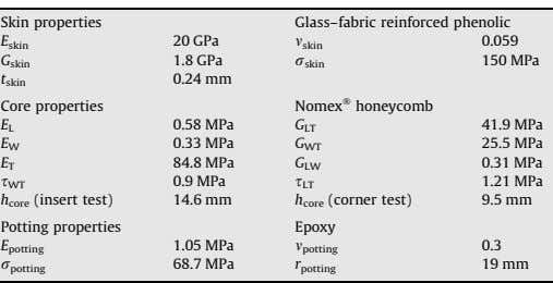 Skin properties Glass–fabric reinforced phenolic 20 GPa 0.059 E skin m skin 1.8 GPa 150
