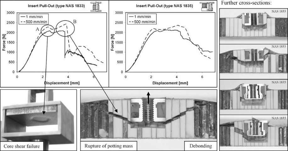 4. Test rigs for pull-out (a) and shear-out (b) testing. Fig. 5. Force–displacement results of pull-out