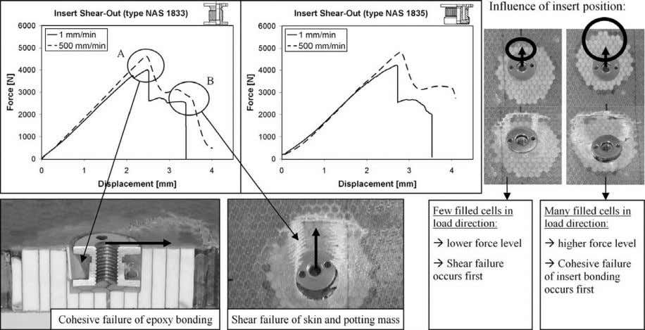 M. Pein / Composite Structures 89 (2009) 575–588 579 Fig. 6. Force–displacement results of shear-out tests
