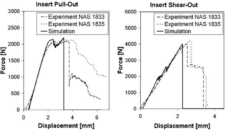 M. Pein / Composite Structures 89 (2009) 575–588 581 Fig. 8. Comparison of experiment and simulation