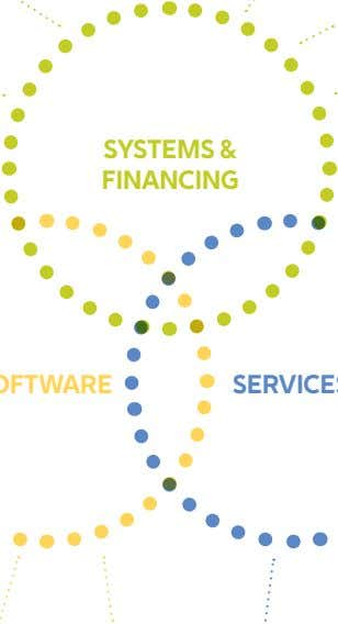 systeMs & financing