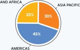 AND AFRICA ASIA PACIFIC 25% 30% 45% AMERICAS