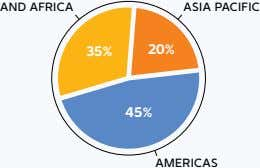 AND AFRICA ASIA PACIFIC 35% 20% 45% AMERICAS