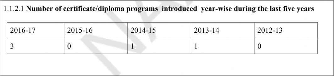 1.1.2.1 Number of certificate/diploma programs introduced year-wise during the last five years 2016-17 2015-16 2014-15