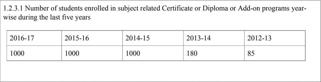 1.2.3.1 Number of students enrolled in subject related Certificate or Diploma or Add-on programs year-