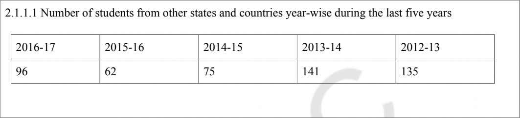 2.1.1.1 Number of students from other states and countries year-wise during the last five years